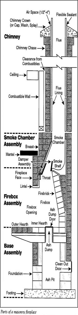 Chimney Diagrams By Rooftop Chimney And Roof Services Llc